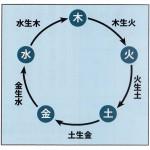 五つの気の循環